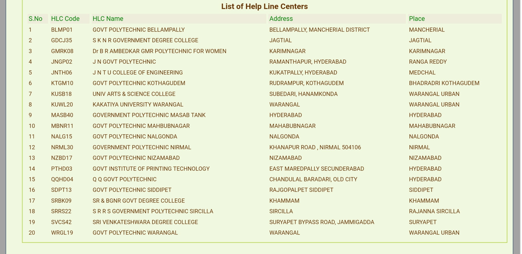 Ts ecet counselling centres 2019