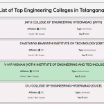 updated list of top engineering colleges in hyderabad